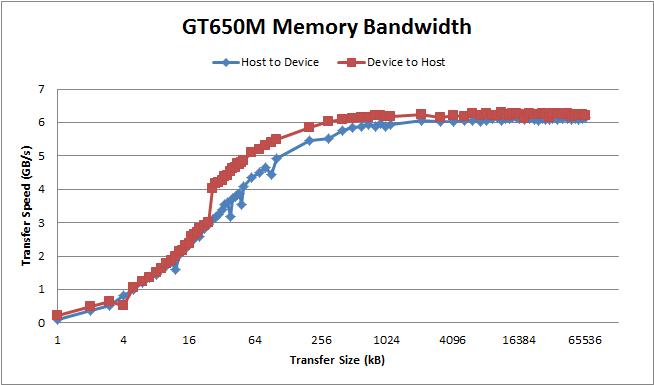 BandwidthGT650M