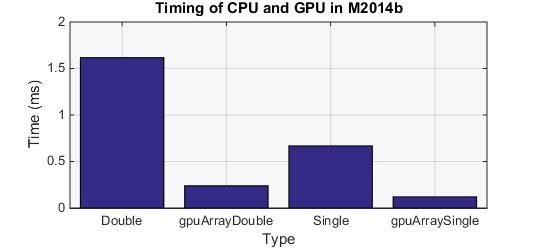 CPUGPUTimingMatlab2014b