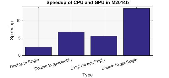 GPUSpeedup