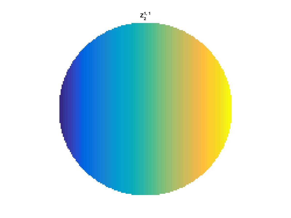 Zernike Polynomial Z_2_1_1