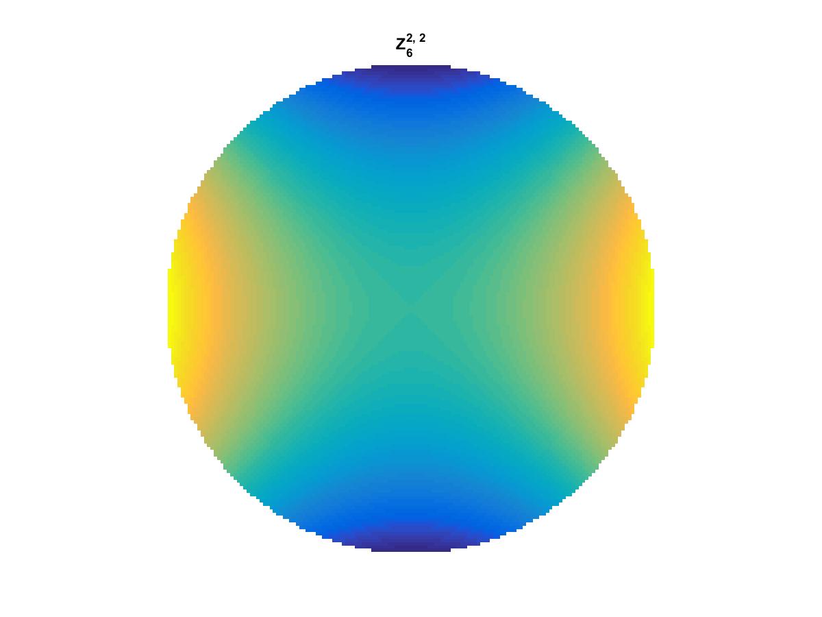 Zernike Polynomial Z_6_2_2